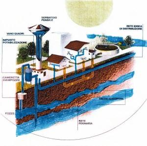 depuratori-acqua-domestici-acquedotto