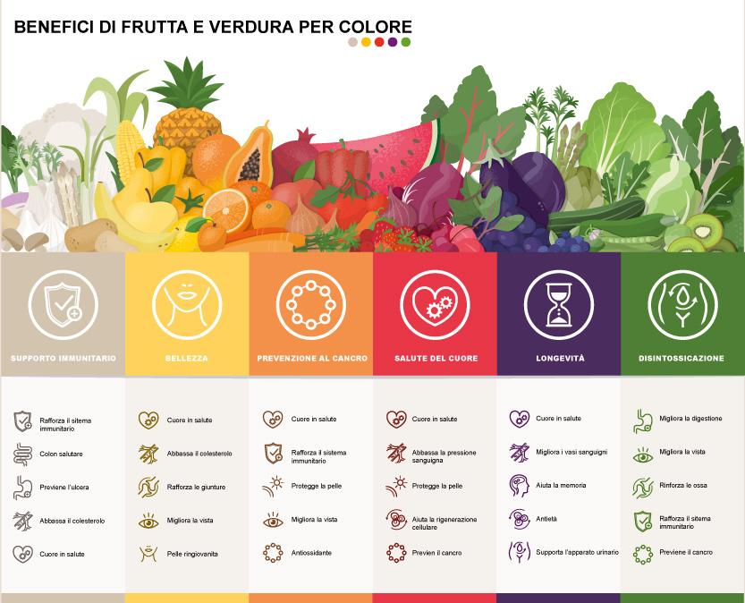 Benefici sul corpo della frutta e verdura suddivisa in colorazioni