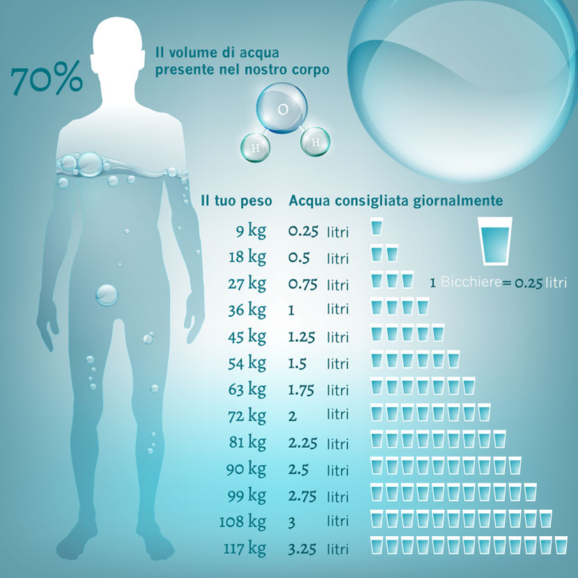 quanta acqua bere al giorno in base al tuo peso