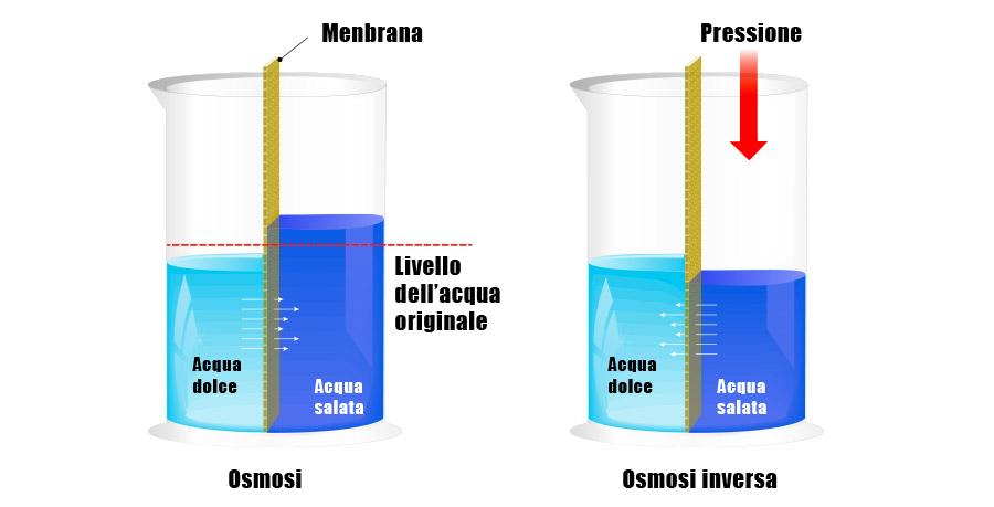 vantaggi dell'osmosi inversa
