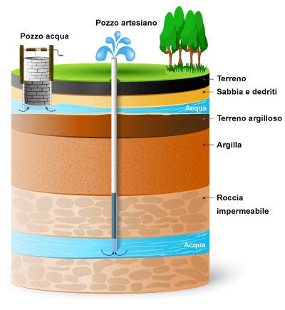 depuratore per purificare acqua dal pozzo