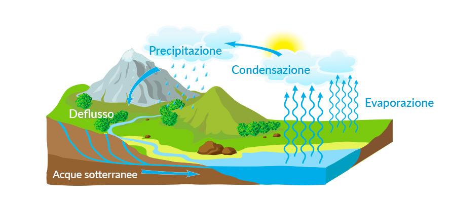 il ciclo dell'acqua come avviene
